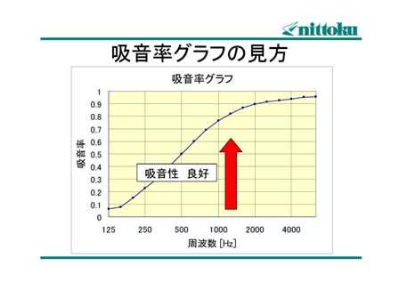 吸音率グラフの見方